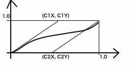 ベジエ曲線