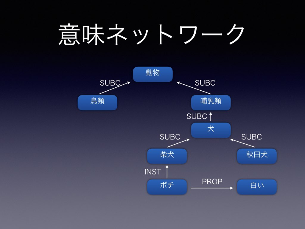 意味ネットワーク