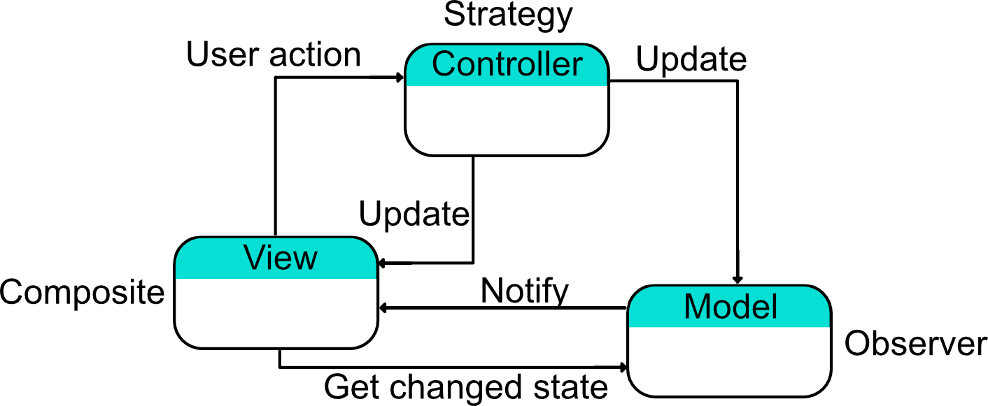 Traditional version of MVC as a compound pattern