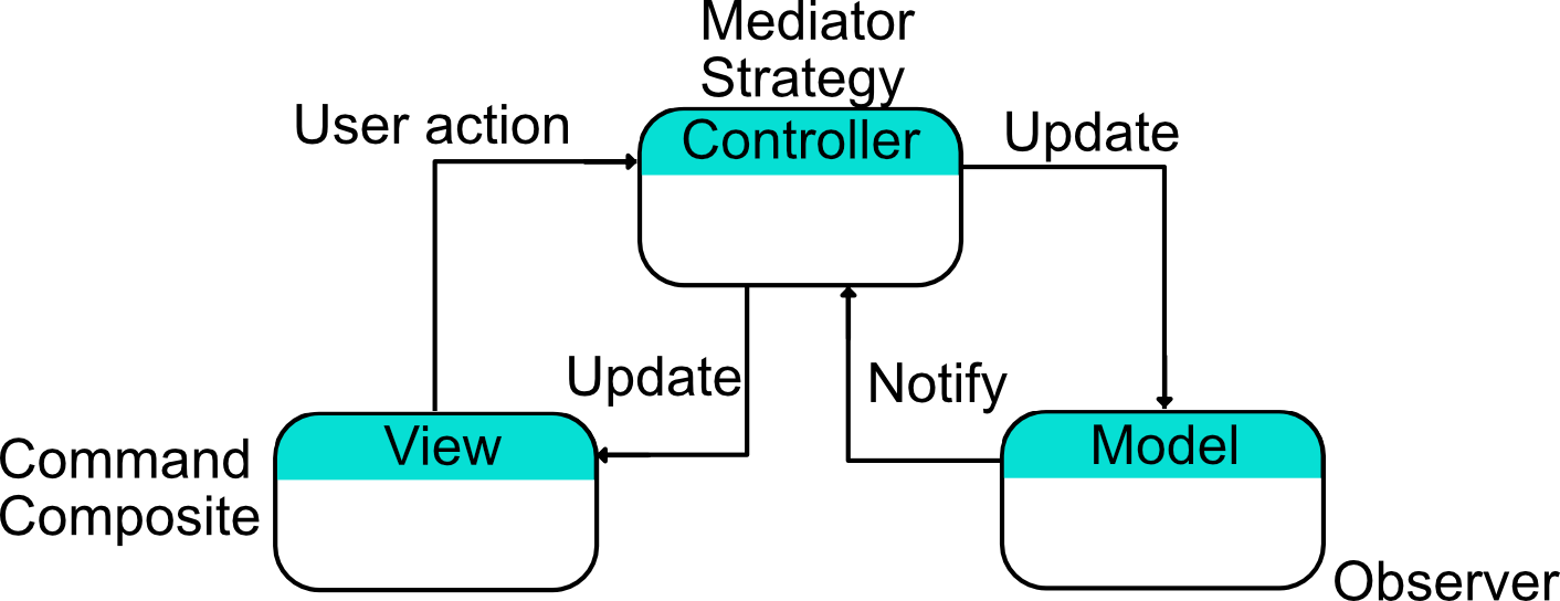 Cocoa version of MVC as a compound design pattern
